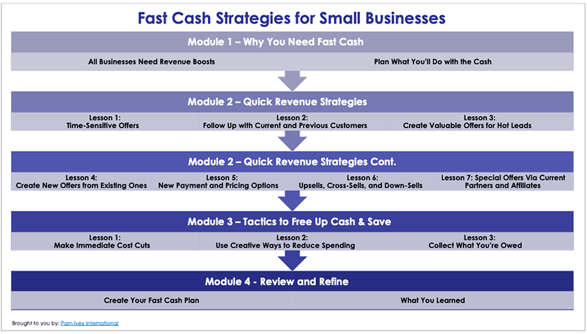 Fast Cash Injection Infographic